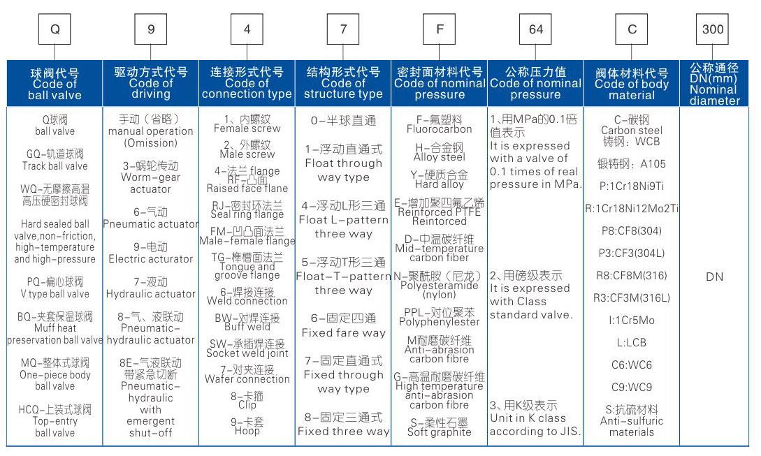 球阀型号编制方法及力矩值参考表